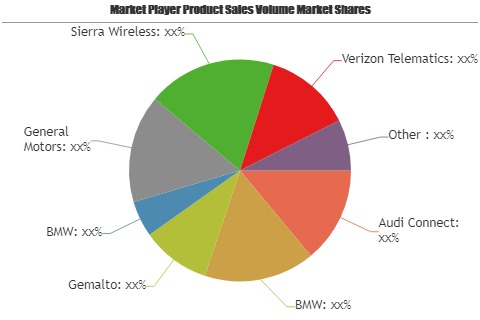 Connected Car M2M Connections and Service Market increasing demand with key players Audi Connect, BMW, Gemalto, BMW – Pioneer Reporter