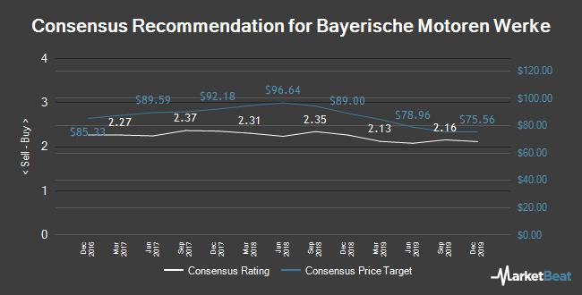 Analyst Recommendations for Bayerische Motoren Werke (ETR:BMW)