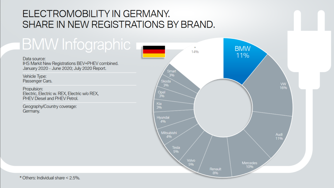 BMW Group's Position In The Plug-In EV Market: June 2020