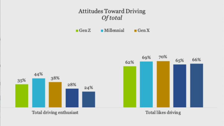 Survey says: Millennials and Gen Z care about classic cars after all