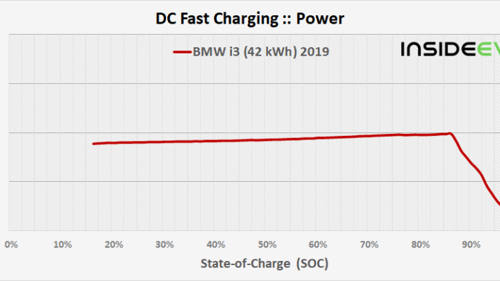 3 Iterations Of BMW i3 And MINI Cooper SE Fast Charging Analysed